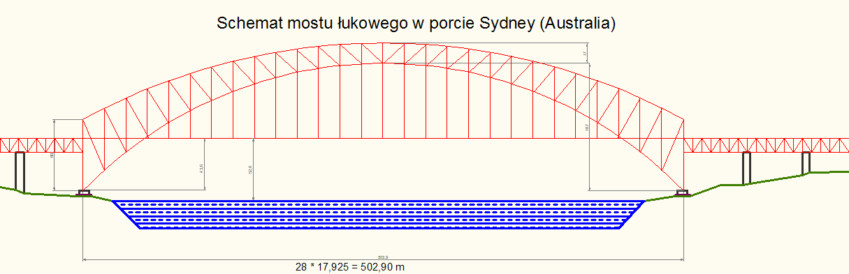 Sydney Harbour Bridge Measurements