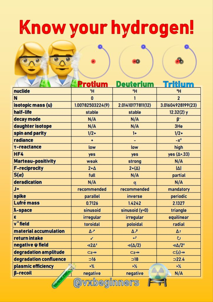 What Are Hydrogen Isotopes