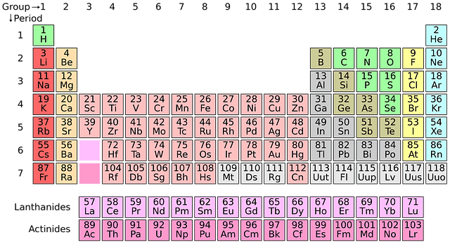 Where Is Hydrogen On The Periodic Table