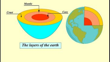 Layers Of The Earth Facts