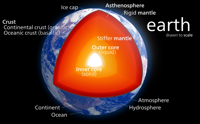 Layers Of The Earth Facts For Kids